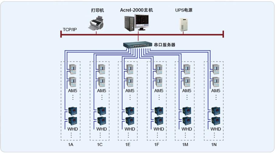 海润光伏变电所电力监控系统的设计与应用