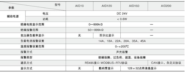 超温设备故障报警装置 医用剩余电流监测 安科瑞AID120 远程设置报警值示例图1